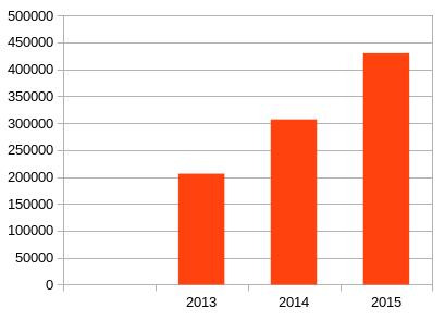 ev-sales-stats-2015